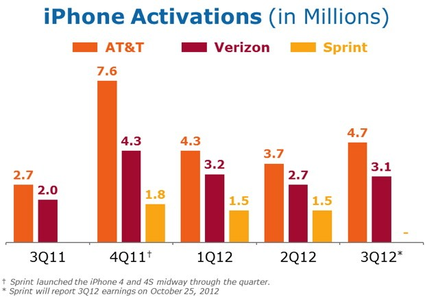 AT&amp;T sells 47 million iPhones and 14 million smartphones to make a $36 billion profit in Q3 2012 video