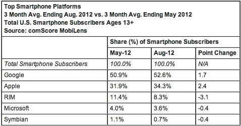 comscore august 2012 2 1349196696 iPhone grew to 34 percent US share in a pre iPhone 5 world, Android still on top at 52 percent