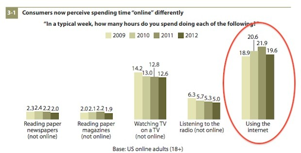 Forrester survey finds changing notion of 'being online,' less of the old more of the new