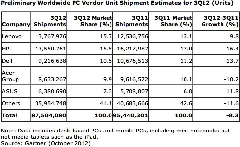 gartner pc share world q3 2012 PC shipments tumbled over 8 percent in Q3, only ASUS and Lenovo escaped unhurt