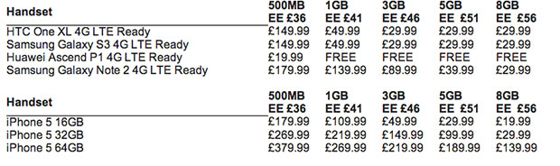 EE details UK 4G pricing: Unlimited calls, texts and 500MB of data starts at 36