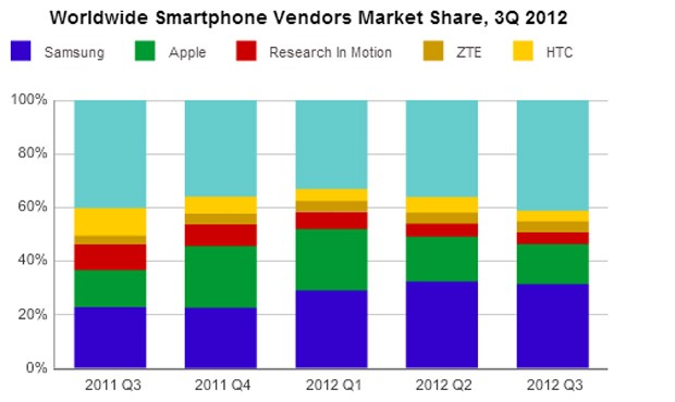 idcq3 1351238676 Samsung and Apple still kings of the smartphone market, Nokia loses top five spot to RIM