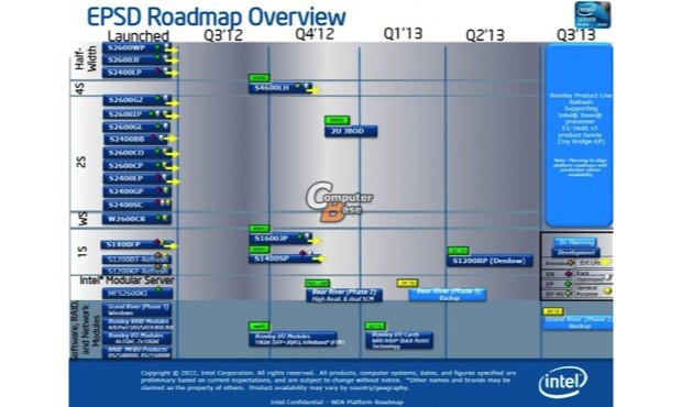 DNP Intel roadmap outs ten core Xeon E52600 V2 ten core Ivy Bridge CPU