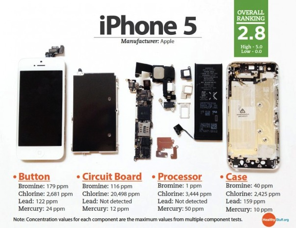 iPhone 5 chemical study shows a green Apple, leaves room for more improvement