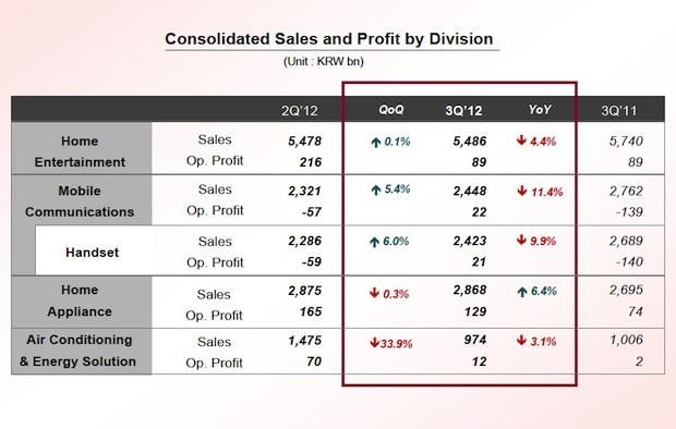 LG records a 'solid' $13857 million net profit for Q3, keeps the positive trend going