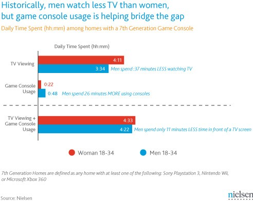 Nielsen says game console use gets men to use TV more hurray, we think