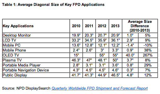 npd screen sizes NPD study finds average display sizes continuing to rise in all areas but laptops and tablets