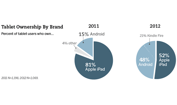 Pew Research finds 22 percent of adults in US own tablets, lowcost Android on the rise