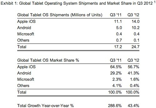 strategy analytics q3 2012 tablet market share Strategy Analytics claims Android reached 41 percent of tablets in Q3, iPad may have felt the heat