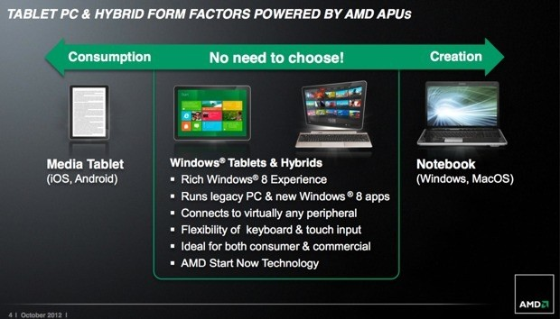 AMD enters Windows 8 tablet fray with Z60 APU '10 hours' battery and graphics 'you would never expect'