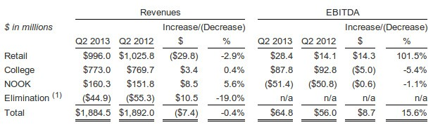 Barnes & Noble reports Q2 2013 earnings digital content sales up 38%, Nook unit rakes $160 million