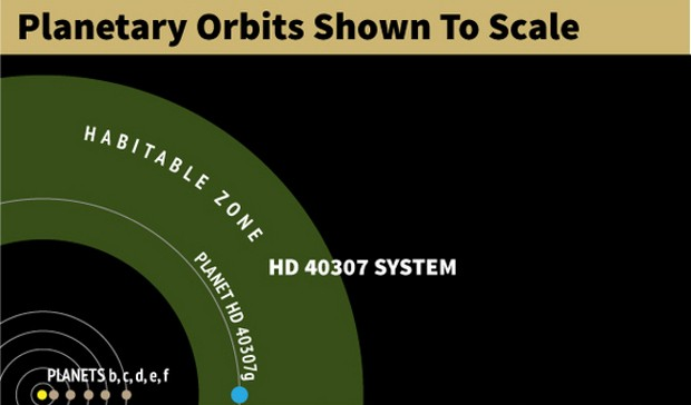 Potentially inhabitable superEarth discovered in 6 planet solar system