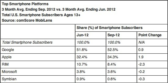 ComScore shows US smartphone share leveling off, Android and iPhone continue their reigns