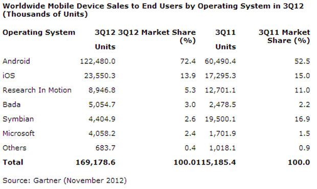 Gartner: smartphone sales up 47 percent in Q3, Android's OS market share increases (updated)
