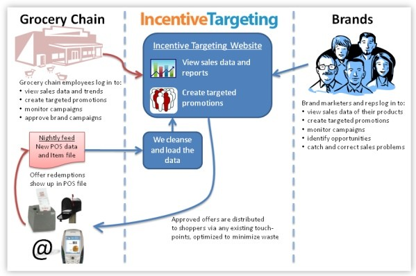 incentive targeting Google acquires coupon focused Incentive Targeting for undisclosed sum
