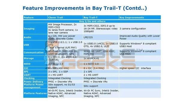 intel bay trail t leak 3D cameras, half the energy draw