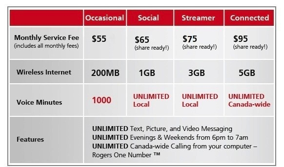 Rogers overhauls its cellphone plans to push unlimited voice and text, hook Canadians on data