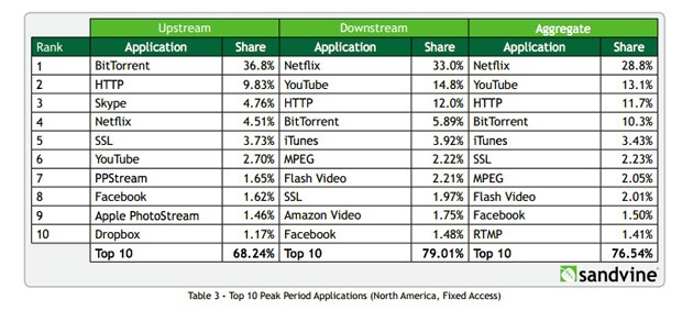 sandvine nov 2012 1352315346 Netflix up to 29 percent of North American internet traffic, YouTube is fast on the rise