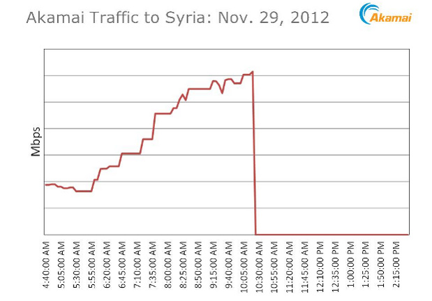 Syrian internet goes down, gets cut off from the world