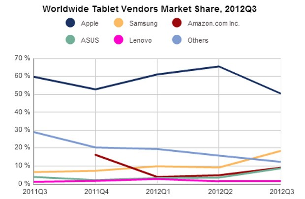 tabletsq3 tablet shipments up 6.7 percent in Q3 2012, Apples market share drops to 50.4 percent