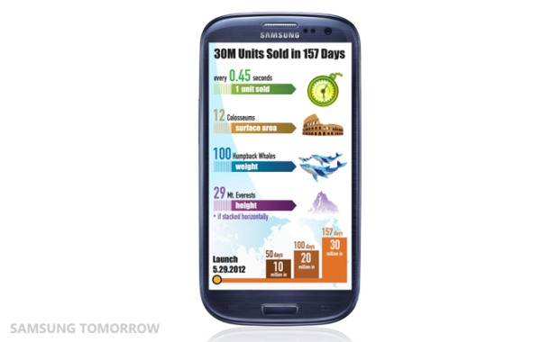 Samsung's Galaxy S III crosses 30 million sold Update More stats!