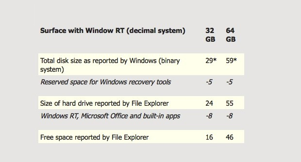 Microsoft reveals Surface RT free disk space, neglects to show its working