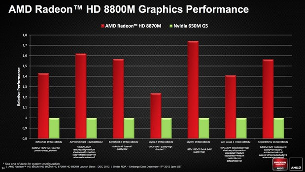 AMD reveals Radeon HD 8000M laptop graphics processors