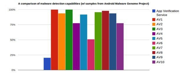 Android 42 App Verification Service tested, found no substitute for dedicated antimalware tools