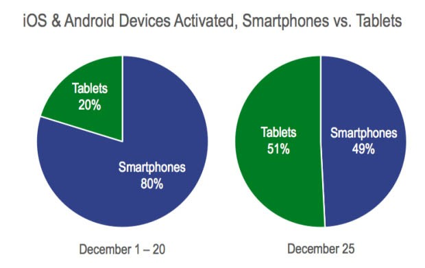 Santa wedged more tablets than smartphones into Christmas stockings Flurry Analytics