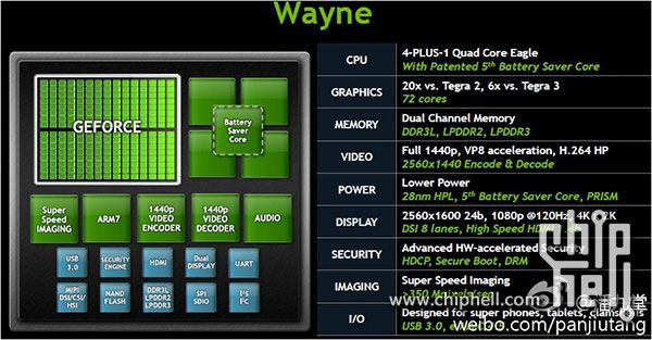 NVIDIA Tegra 4 processor details lead 4plus1 quadcore, 28nm, six times the power of Tegra 3