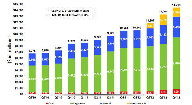 Google announces Q4 2012 earnings impressive revenues of $1442 billion, excluding Motorola Home
