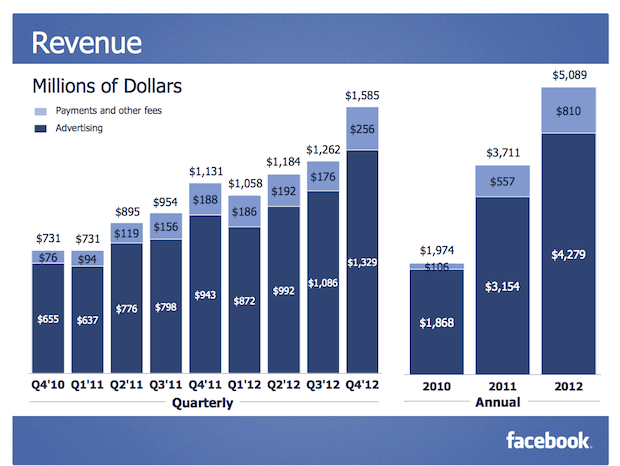 2013 01 301322 drag2share: Facebook finishes 2012 on a high note: Q4 revenue $1.585 billion, $64 million in net income