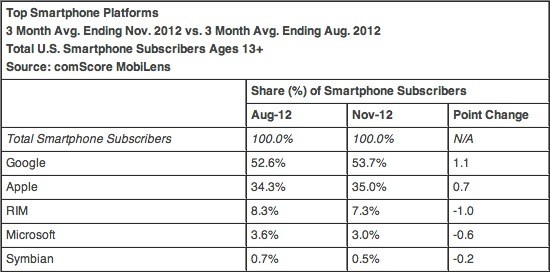 comscore nov 2012 1 iPhone up to 35 percent of US smartphone share in November, Android steady