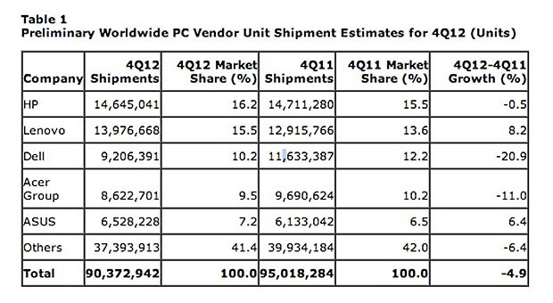Gartner PC sales continue slide, tablets to blame