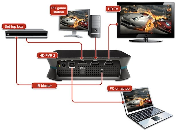 Hauppauge 1512 HD PVR 2 Personal Video Recorder
