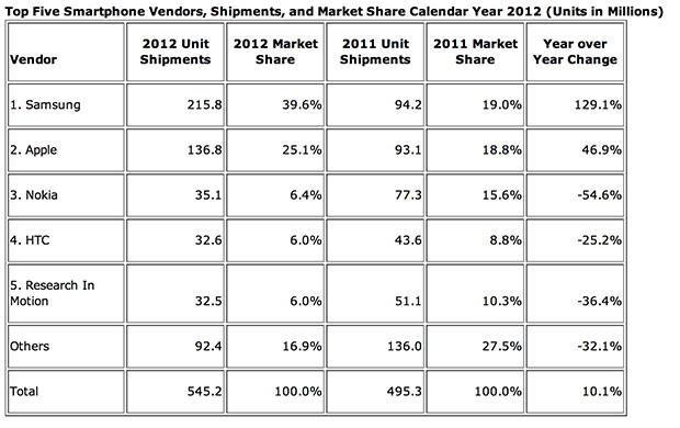 idcannual Samsung extends lead over Apple in smartphone marketshare, while Huawei and ZTE increase influence