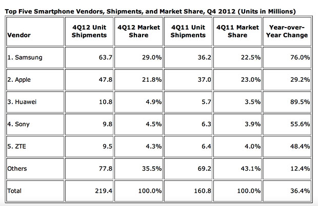 IDC: Samsung Extends Lead Over Apple in Smartphone Marketshare, While Huawei and ZTE Increase Influence