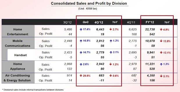 LG's Q4 earnings show a narrow yearly net profit of $  8075 million, improved income for all divisions