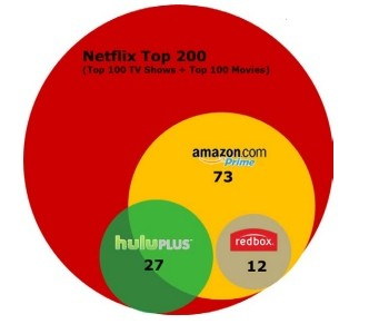 Netflix Q4 earnings show 2 million new customers streaming in the US, 6 million total internationally