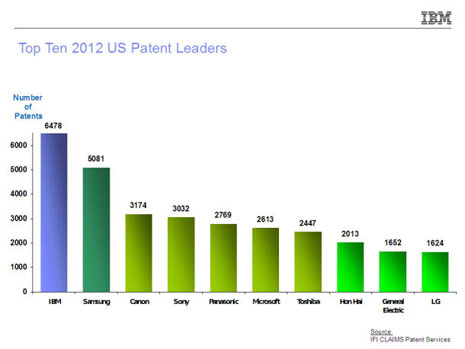 IBM has raked in more patents than anybody for 20 consecutive years