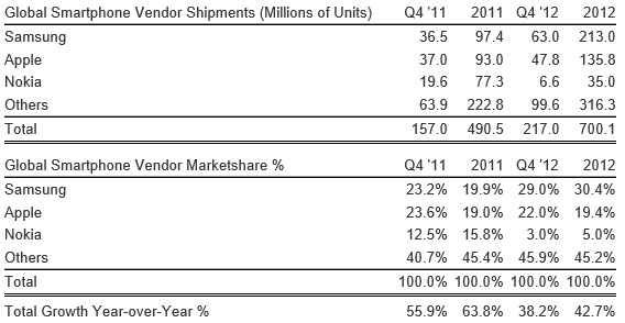 statsandstuf438001 Global mobile phone shipments breached 1.6 billion units in 2012, Samsung, Apple and Nokia still on top