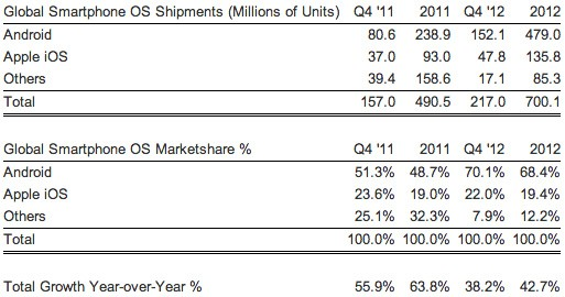 Estimate Android claimed 70 percent of world smartphone share in Q4 2012