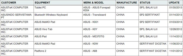 ASUS FonePad tablet reaches certification, may meld Atom with Android