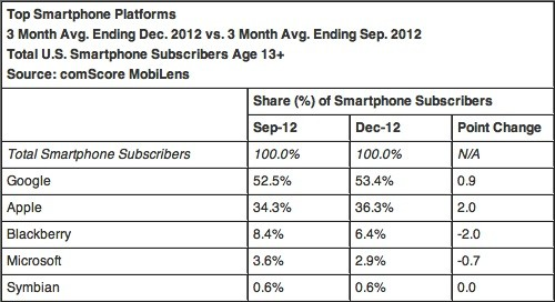 comscore dec 2012 1 iPhone up to 36 percent of US phone share in December, Android stayed put