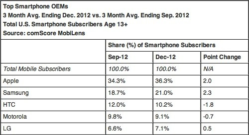 ComScore Android's US phone share stayed put in December, iPhone up to 36 percent