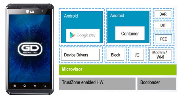 GD Protected suite locks down Android, demos ultrasecure LG Optimus 3D Max