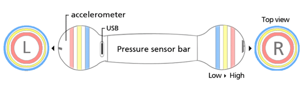 diagram showing sensors and led placement on hodu