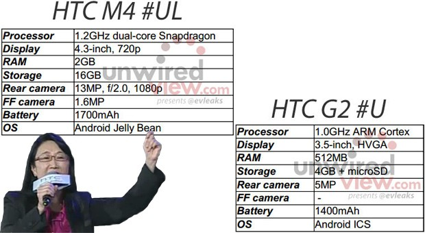 HTC's midrange M4 and lowend G2 likely to launch after the M7