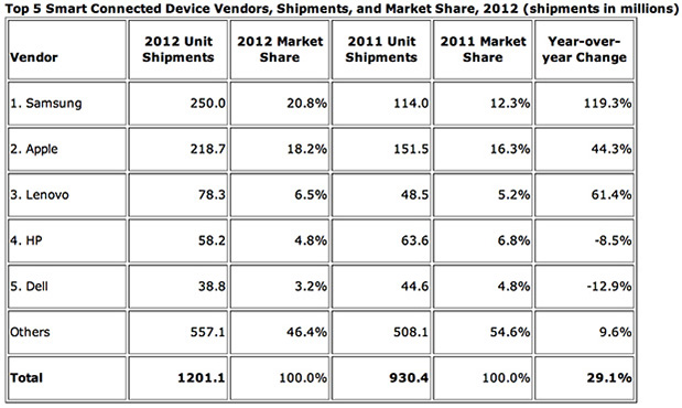 idc smart connected devices 2012 connected device shipments up 29.1 percent in 2012, smartphones and tablets rule