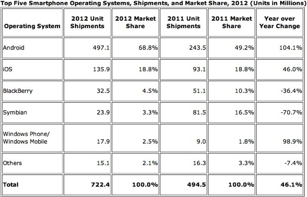 idc smartphone 2012 Android surged to 69 percent smartphone share in 2012, dipped in Q4